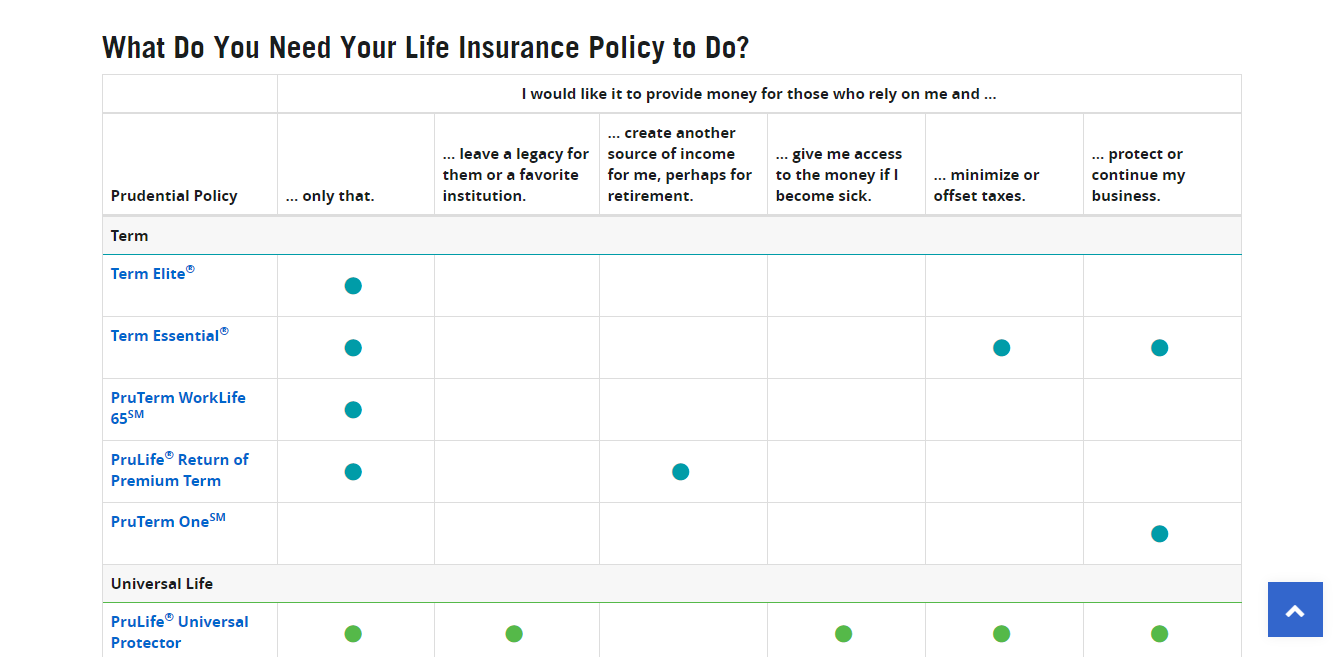 Types of Prudential Policies Prudential Financial